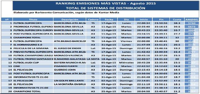 Audiencia TV Agosto Ranking Emisiones