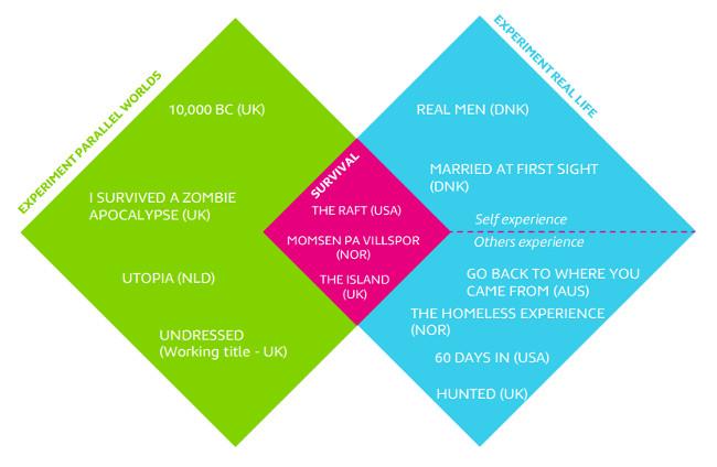 Entretenimiento realidad 2015 Eurodata