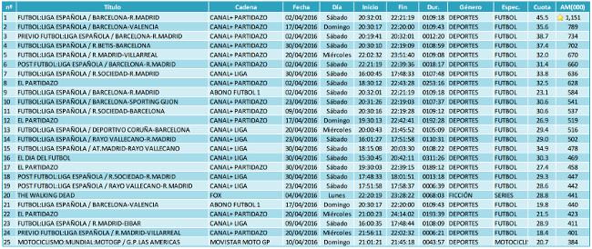 Ranking emisiones PAGO abril 2016