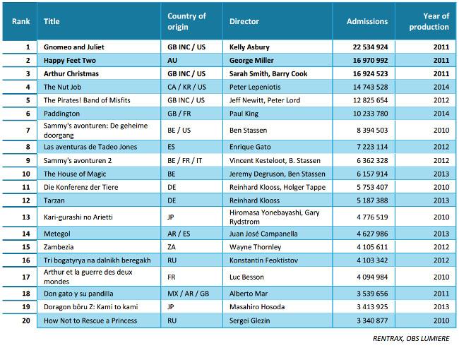Ranking peliculas animacion 2010-2014 excluidos titulos USA