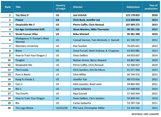 Ranking peliculas animacion 2010-2014