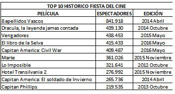 top-historico-fiesta-del-ci